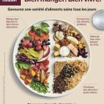 Guide alimentaire Canaden 2019- Les proportions plutôt que les portions